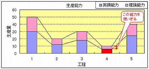 能力グラフ(75%,100%)