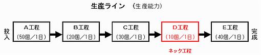 生産ラインの例