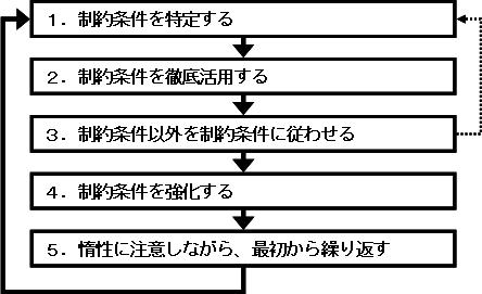 物理的制約への対処法→継続的改善の5ステップ