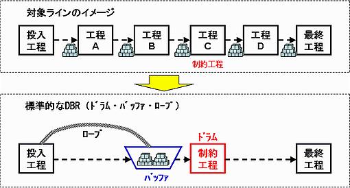 DBRの基本的なイメージ