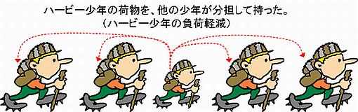 対策1(制約行程の負荷軽減)