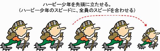 ハイキングの対策2(ハービー少年を先頭に)