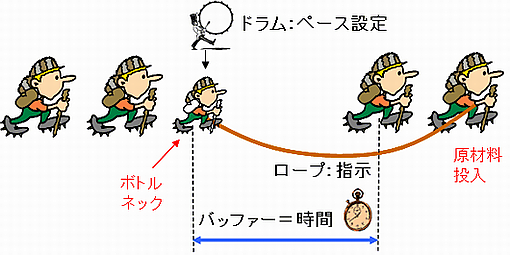 DBR4(ドラム・バッファー・ロープ)の仕組み