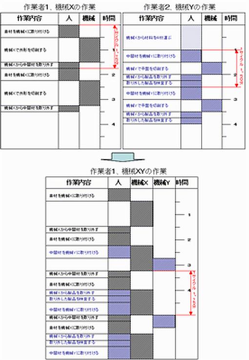 人-機械分析(例)