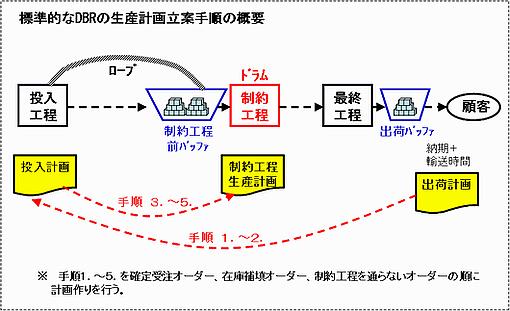 DBRスケジュール手順
