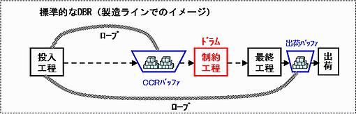 標準的DBRのイメージ