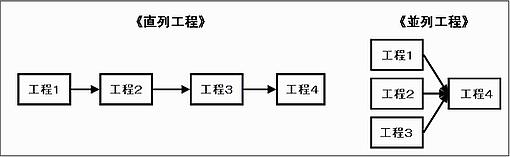 直列工程と並列工程