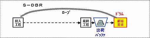S-DBR(市場が制約の時のDBR)