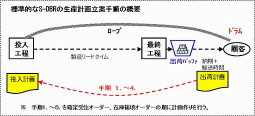 S-DBRスケジュール手順