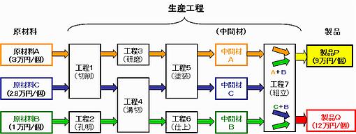 スループットケーススタディー用「物流工程図」