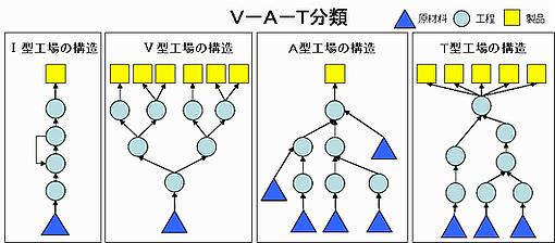 V-A-T分類