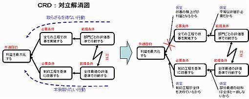 CRD(対立解消図)