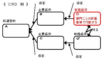 CRD作成手順-1