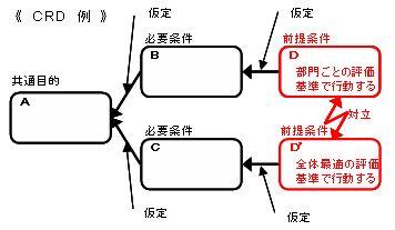 CRD作成手順-2