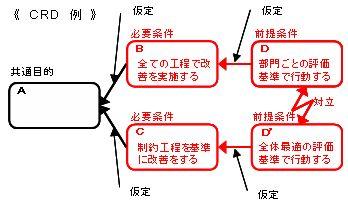 CRD作成手順-4