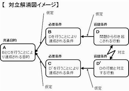 CRD:対立解消図のイメージ