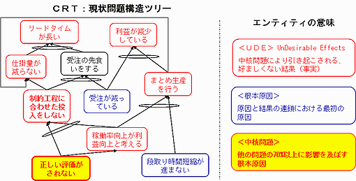 CRT(現状問題構造ツリー)