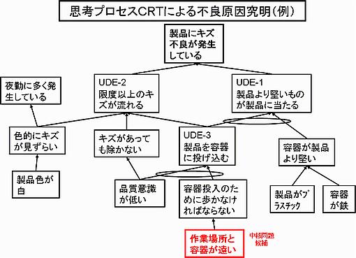 思考プロセスCRTによる問題の構造化