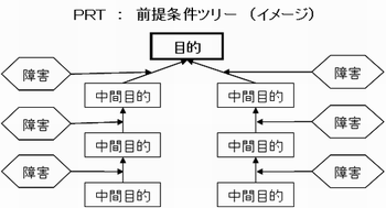 PRT(前提条件ツリー)