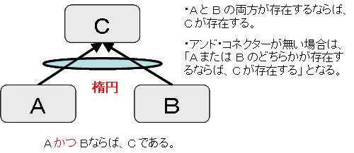 アンド・コネクターを表わす記号