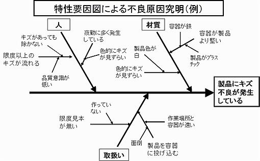 特性要因図による問題の構造化
