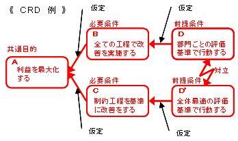 対立解消図の例