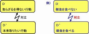対立解消図の対立の構図