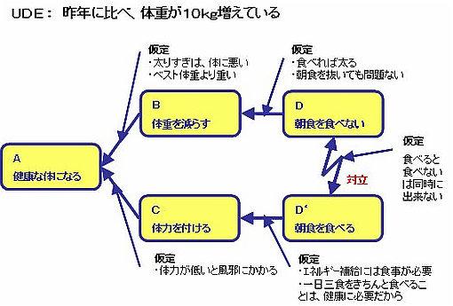 対立解消図(仮定)