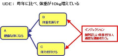 対立解消図(Win-Win)