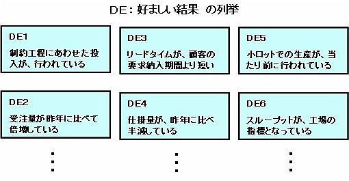 DE(好ましい結果)の列挙