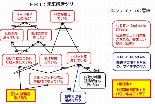 FRT(未来構造ツリー)