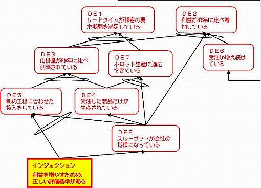 FRT(未来構造ツリー)の例