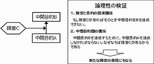 PRT(論理性の検証)
