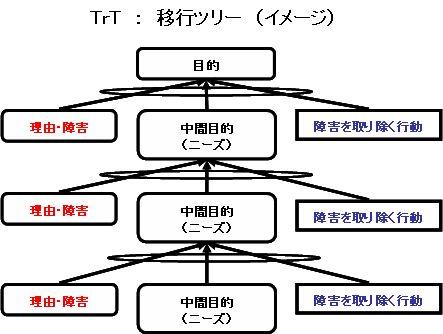TrT(移行ツリー)イメージ1