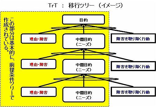 TrT(移行ツリー)イメージ2