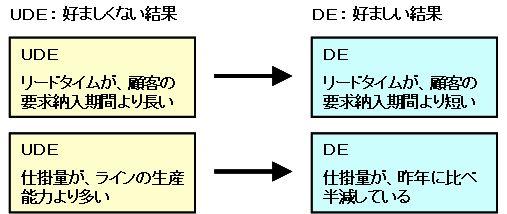 UDE→DEの例