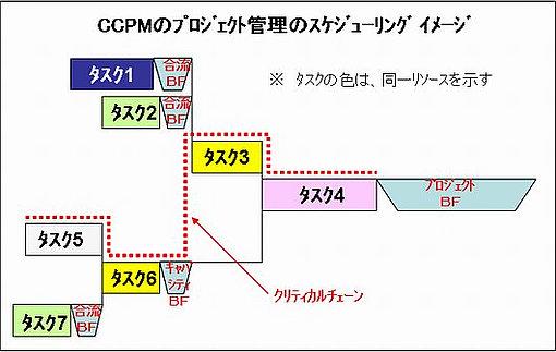 CCPMによるスケジューリングイメージ