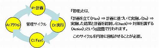 管理サイクル(P→D→C→A)