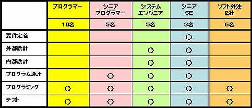 リソースマップ(例)表タイプ