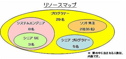 リソースマップの例