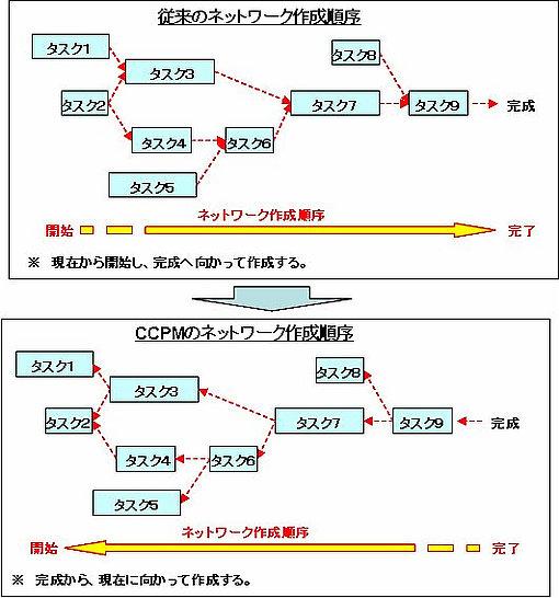 従来のネットワーク作成順序と、CCPMのネットワーク作成順序
