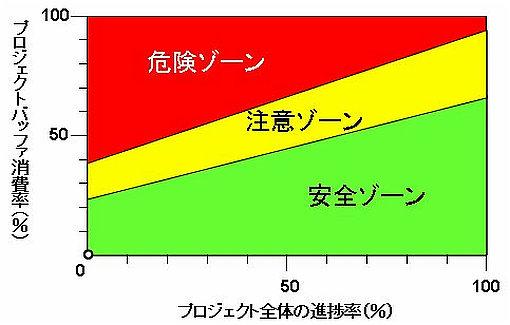 バッファ管理グラフの例