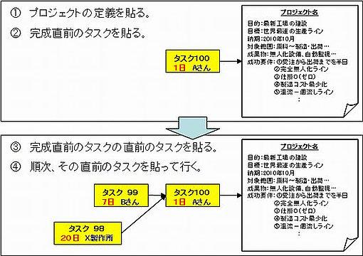 ネットワーク作成順序(例)