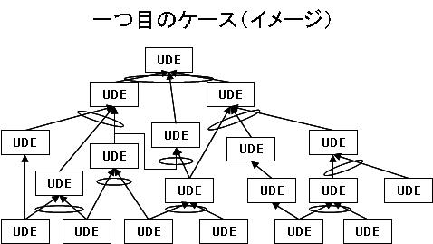 現状問題構造ツリーの中核問題が見つからない例