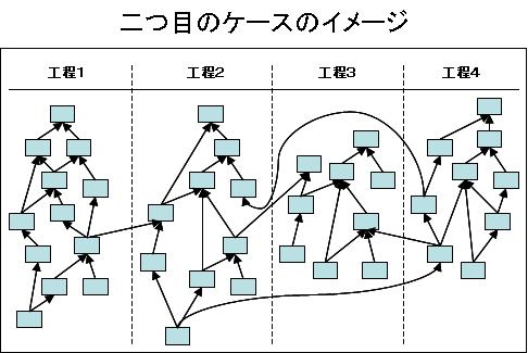 現状問題構造ツリー作成時に起きる構造が解かりずらい例