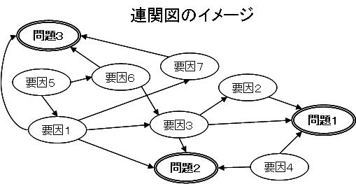 連関図法のイメージ