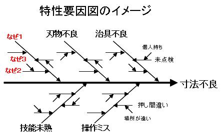 特性要因図のイメージ