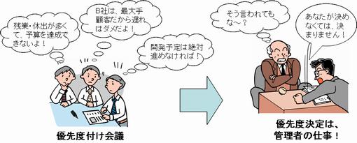 プロジェクトの優先度は管理職が決めるべきである