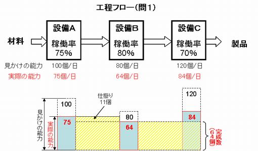 稼働率問題(1)解答