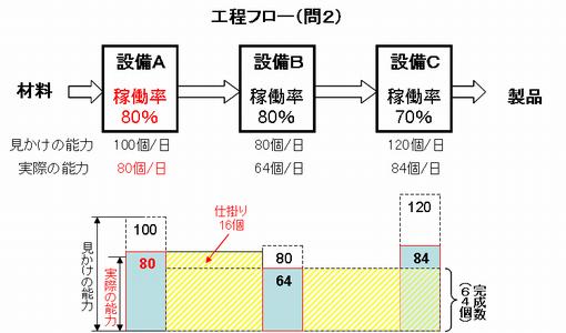稼働率問題(2)解答